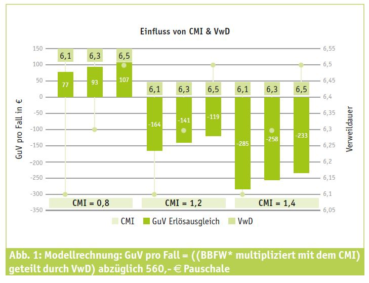 Modellrechnung: GuV pro Fall = ((BBFW* multipliziert mit dem CMI) geteilt durch VwD) abzüglich 560,- Euro Pauschale