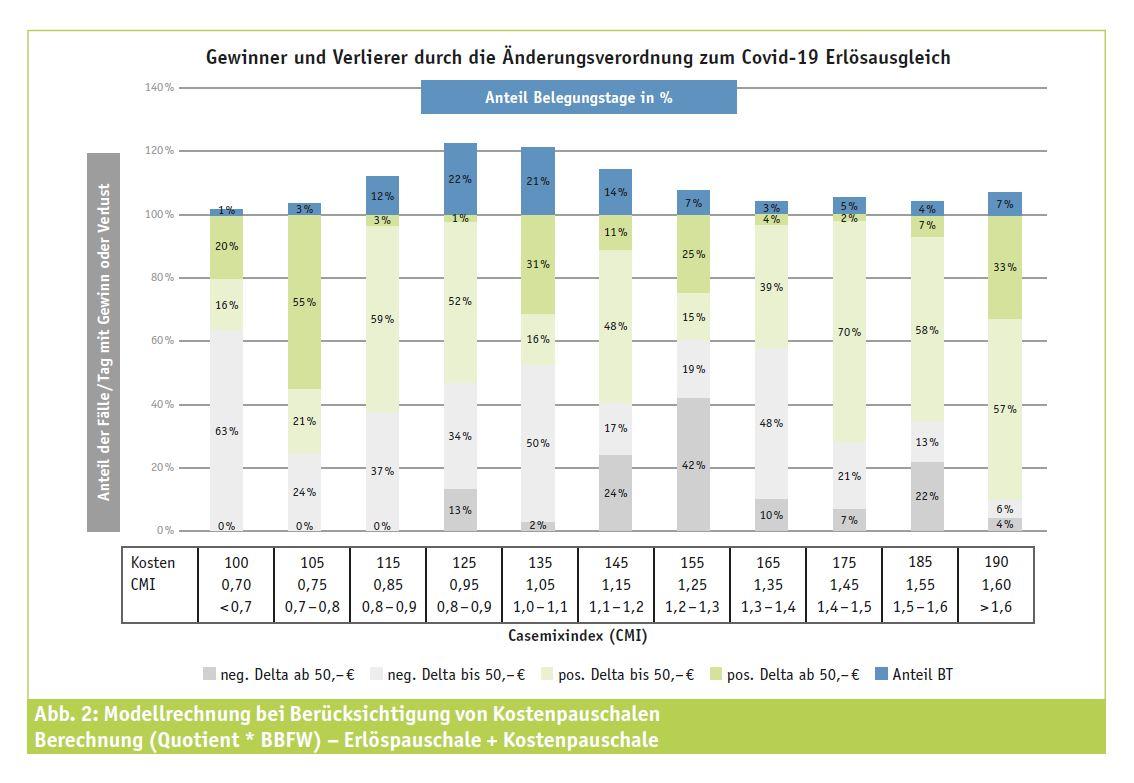 Abbildung: Modellrechnung bei Berücksichtigung von Kostenpauschalen