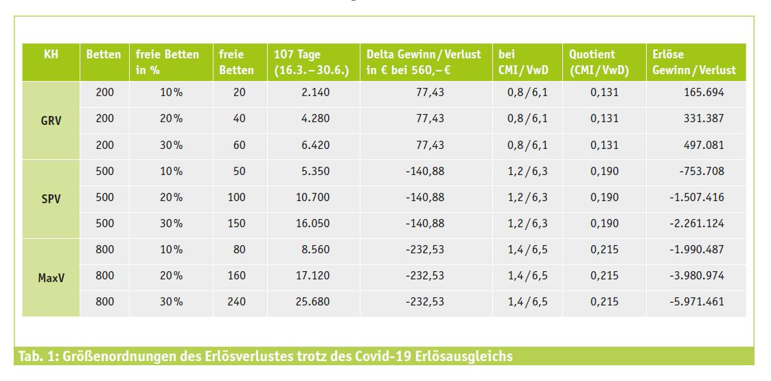 Tabelle: Größenordnungen des Erlösverlustes trotz des Covid-19-Erlösausgleichs