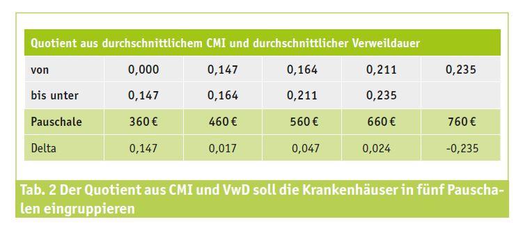 Tabelle: Der Quotient aus CMI und VwD soll die Krankenhäuser in fünf Pauschalen eingruppieren