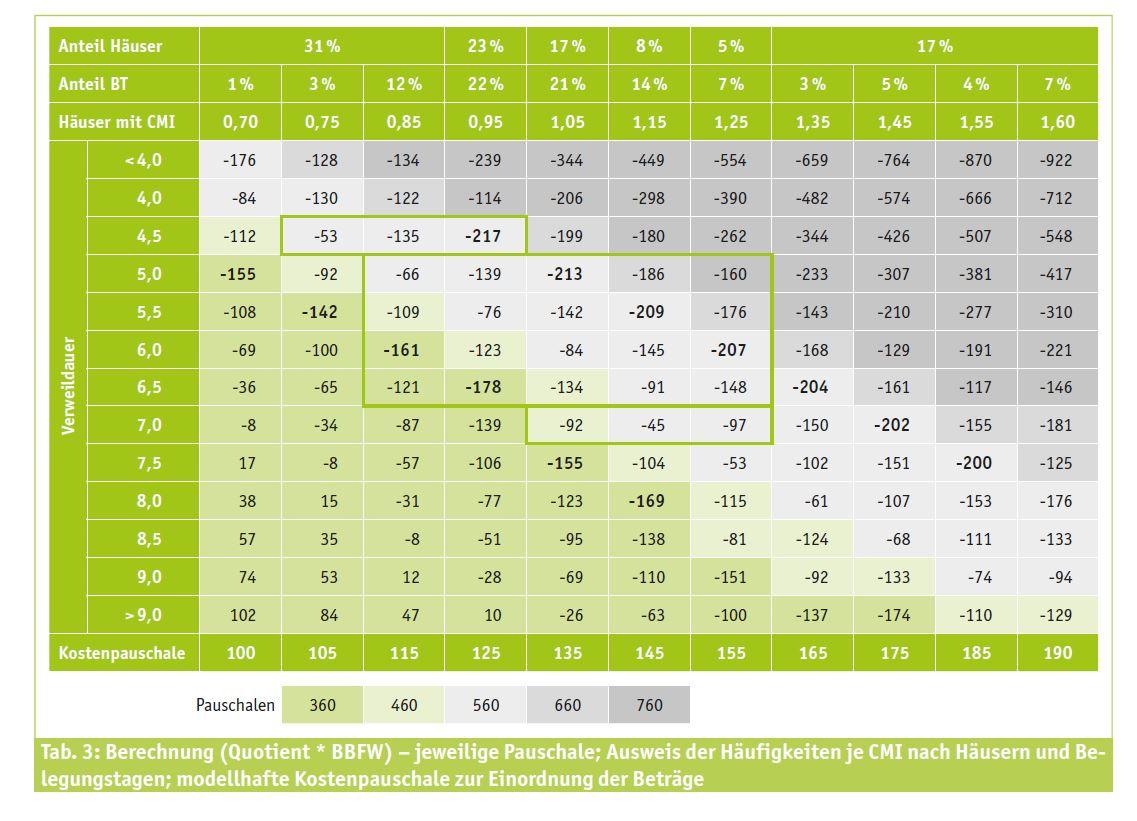Tabelle: Ausweis der Häufigkeiten je CMI nach Häusern und Belegungstagen; modellhafte Kostenpauschale zur Einordnung der Beträge